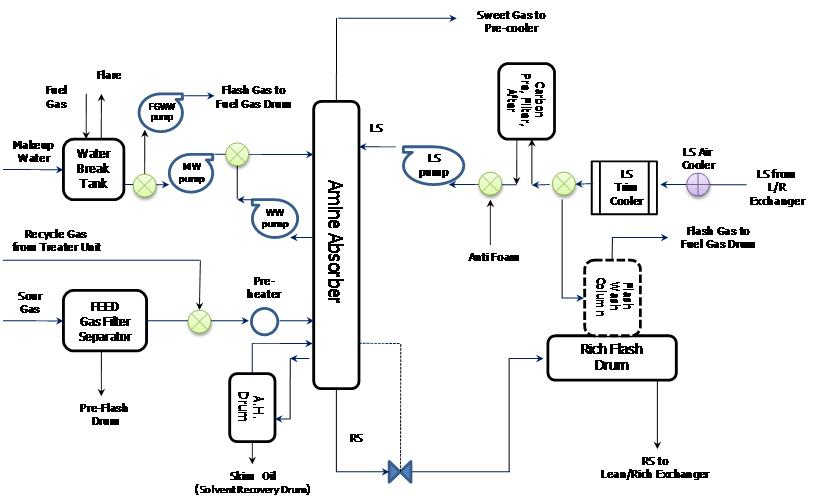natural gas plant process flow diagram